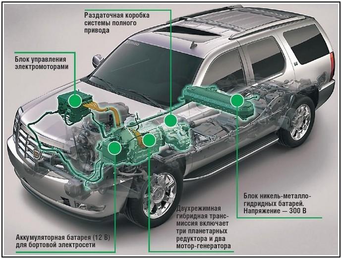 Схема Cadillac Escalade Hybrid