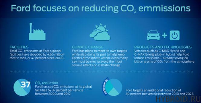 Доклад от Ford про выбросы CO2