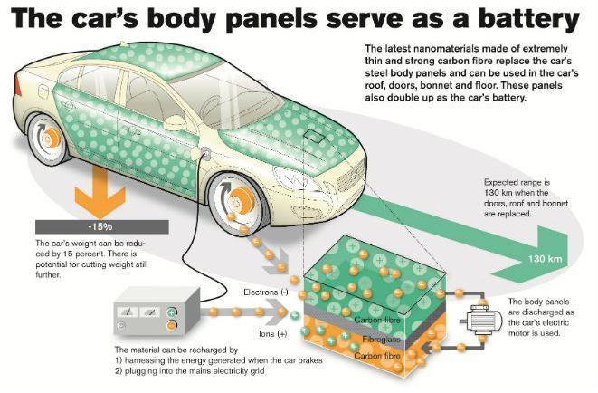 Нанотехнологии в производстве батарей