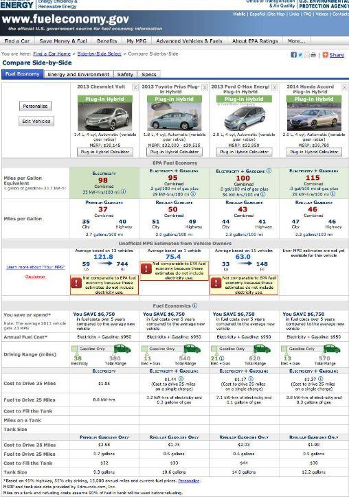 Предложения купить гибридный автомобиль на веб-сайтах