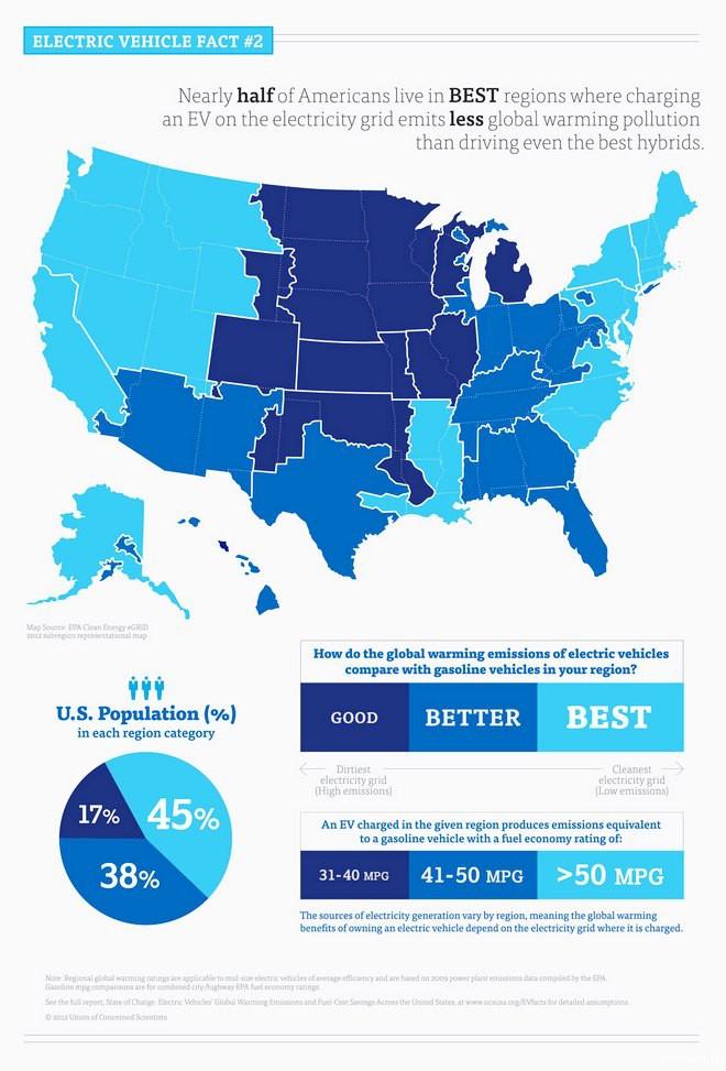 Анализ рынка гибридных автомобилей США