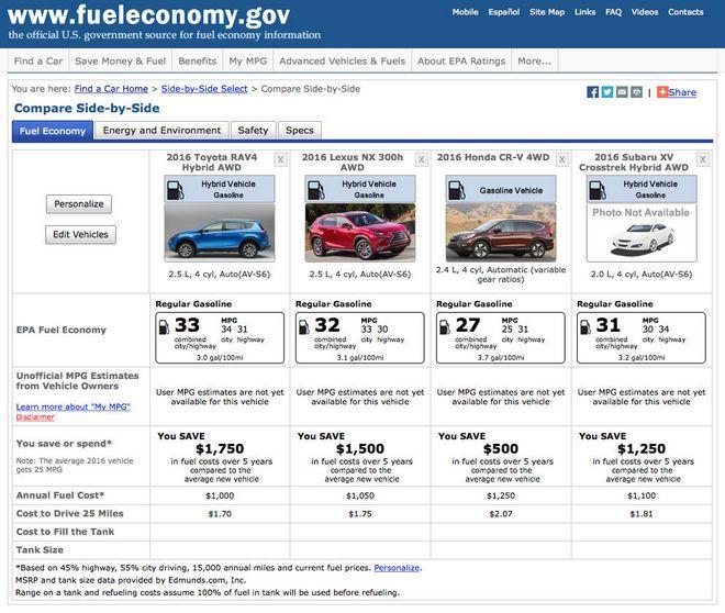 Обзор цен на Toyota RAV4 Hybrid