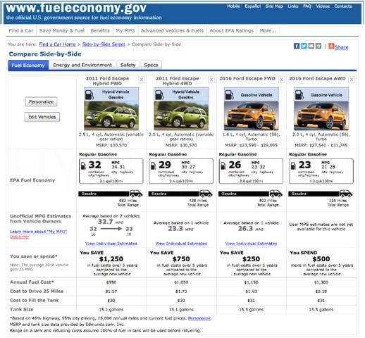 Стоимость Ford Escape EcoBoost 2016 года
