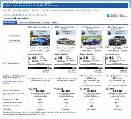 Сравнение цен на рынке автомобилей